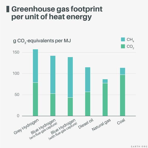 hydrogen energy chart