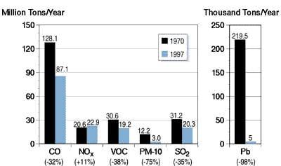 nitrogen oxide, ozone pollution